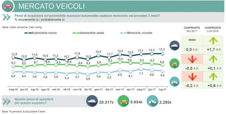 Intenzioni d'acquisto veicoli - agosto 2017