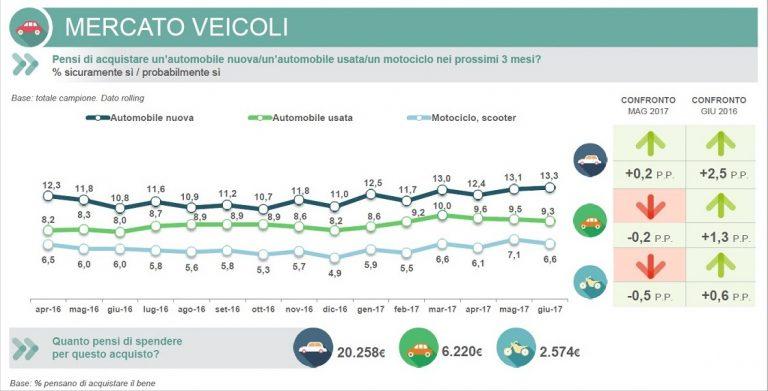 Intenzioni d'acquisto veicoli - luglio 2017