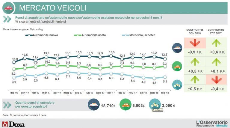Intenzioni d'acquisto veicoli - marzo 2018