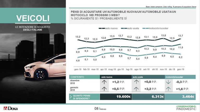 Intenzioni d'acquisto veicoli